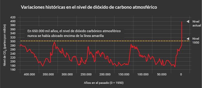Variaciones del nivel de dióxido de carbono atmosférico en el tiempo