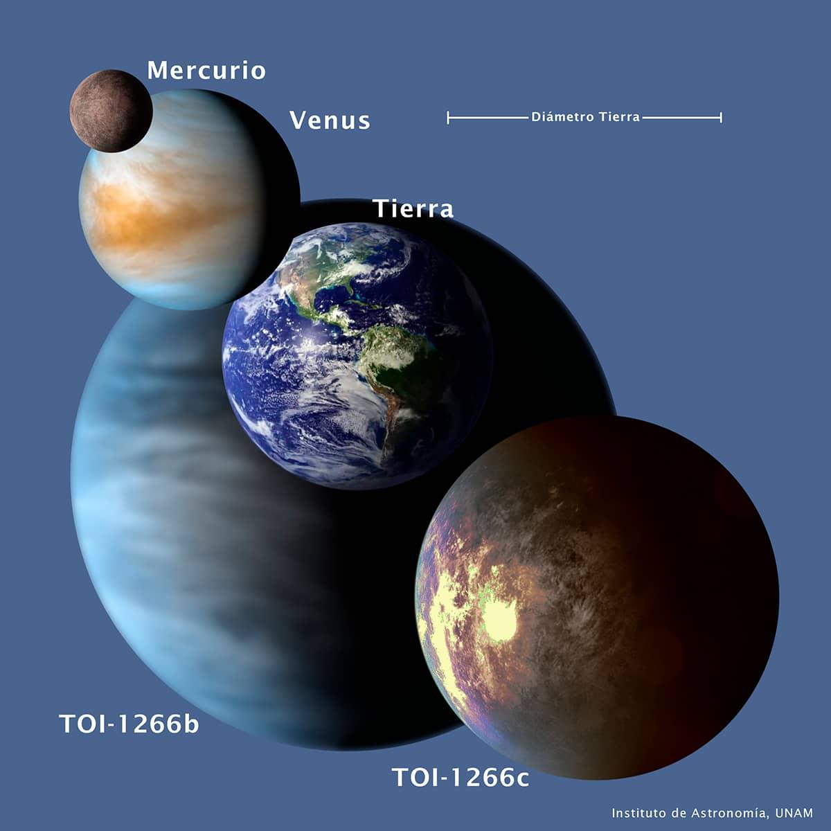Comparacion_planetasTOI1266