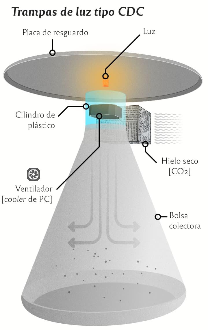 Trampa de luz, tipo CDC, para mosquitos adultos.