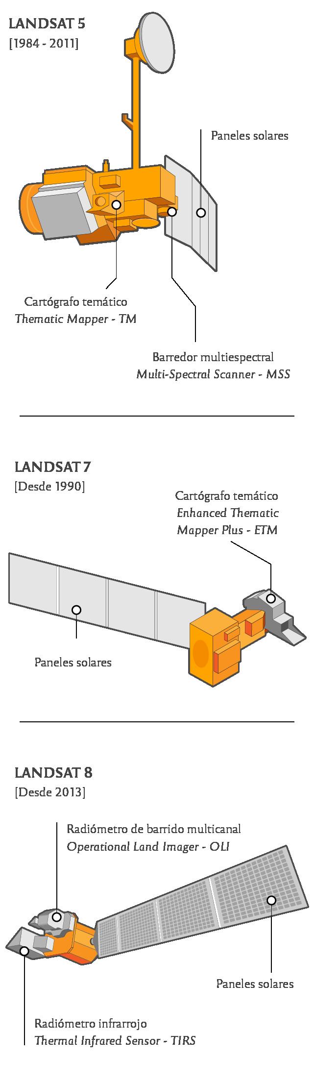 Satélites del programa Landsat usados para elaborar la cartografía histórica de incendios en Córdoba