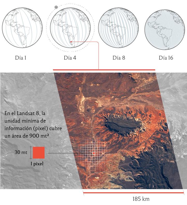 Cómo orbitan los satélites del programa Landsat